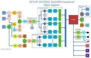 Блок-схема трансивера SunSDR2